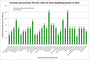 Ironman and Ironman 70.3 Est. Slots for Kona Qualifying Events in 2013 by RunTriMedia